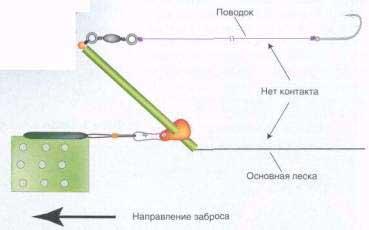 как сделать оснастку для фидера с скользящим грузилом